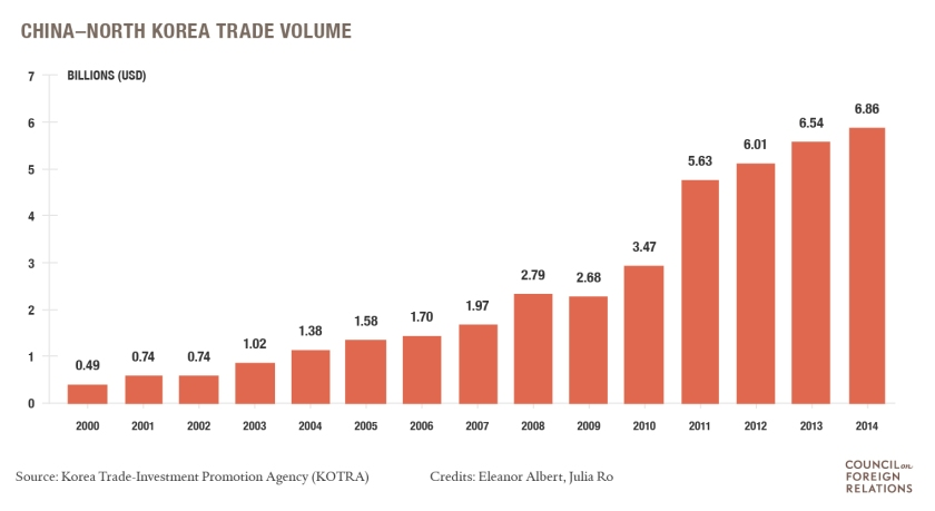 China-NKTrade_table_Update1